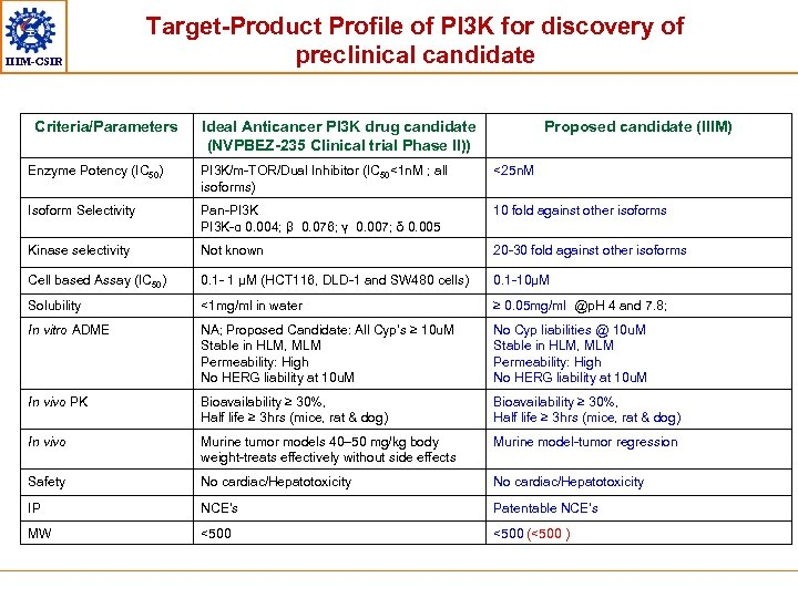 IIIM-CSIR Target-Product Profile of PI 3 K for discovery of preclinical candidate Criteria/Parameters Ideal