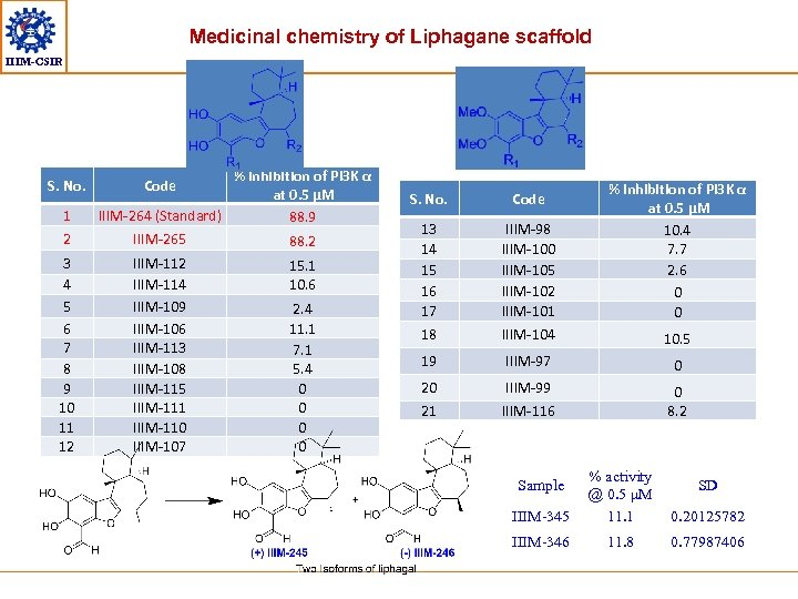 Medicinal chemistry of Liphagane scaffold IIIM-CSIR S. No. 1 2 3 4 5 6