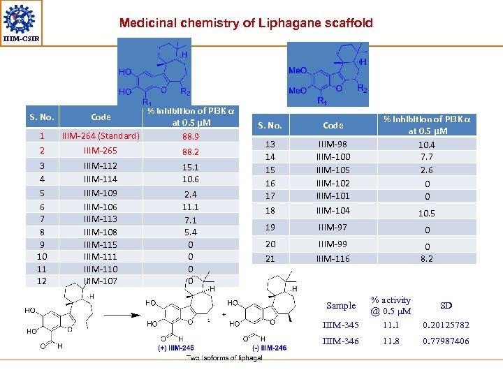 Medicinal chemistry of Liphagane scaffold IIIM-CSIR S. No. 1 2 3 4 5 6