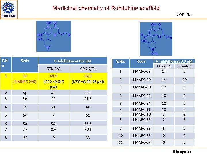Medicinal chemistry of Rohitukine scaffold Contd. . IIIM-CSIR S. N o 1 Code %