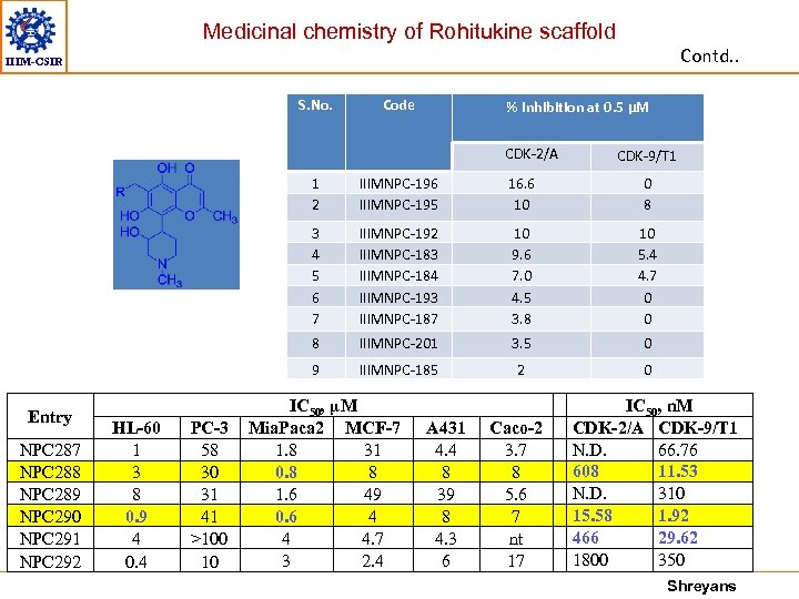 Medicinal chemistry of Rohitukine scaffold Contd. . IIIM-CSIR S. No. Code % Inhibition at