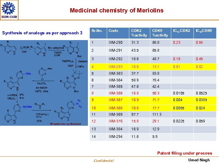 Medicinal chemistry of Meriolins IIIM-CSIR Synthesis of analogs as per approach 3 Sr. No.