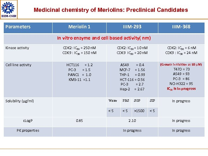 Medicinal chemistry of Meriolins: Preclinical Candidates IIIM-CSIR Parameters Meriolin 1 IIIM-293 IIIM-368 In vitro