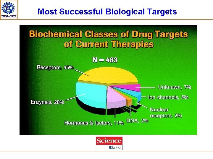 IIIM-CSIR Most Successful Biological Targets