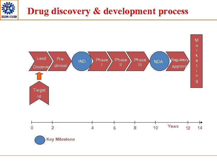 IIIM-CSIR Drug discovery & development process Lead Pre- Discover clinical Phase I IND Phase
