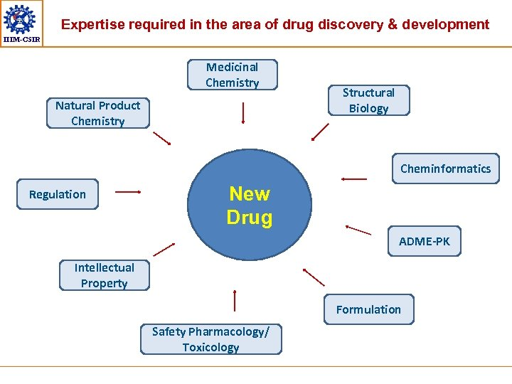 Expertise required in the area of drug discovery & development IIIM-CSIR Medicinal Chemistry Natural