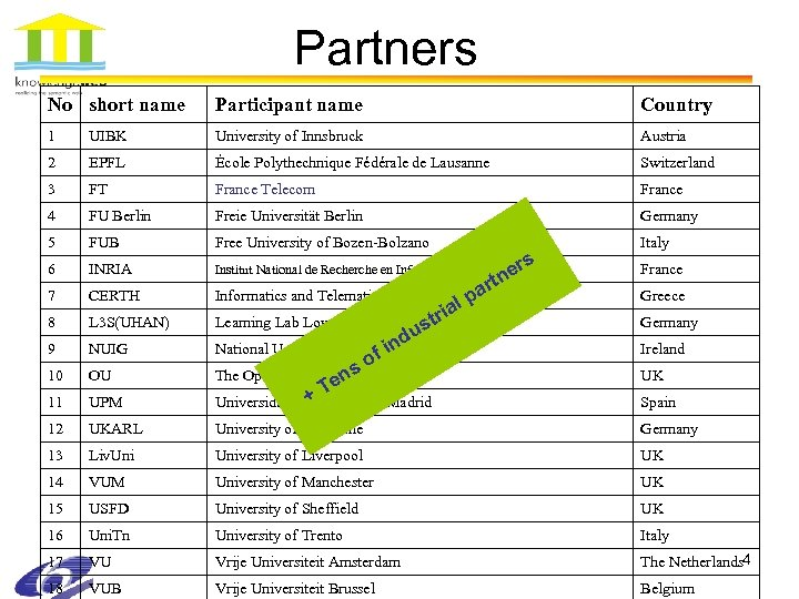 Partners No short name Participant name Country 1 UIBK University of Innsbruck Austria 2