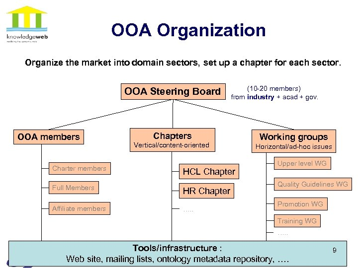 OOA Organization Organize the market into domain sectors, set up a chapter for each