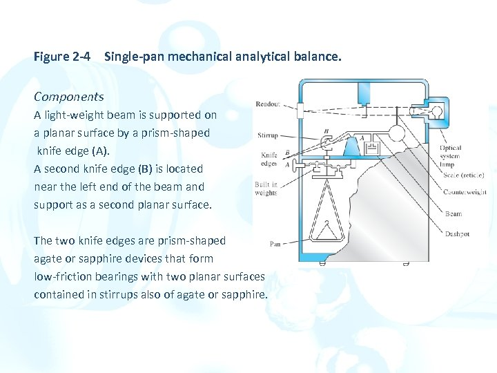 Figure 2 -4Single-pan mechanical analytical balance. Components A light-weight beam is supported on a