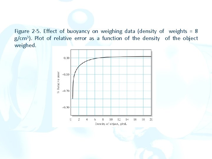 Figure 2 -5. Effect of buoyancy on weighing data (density of weights = 8