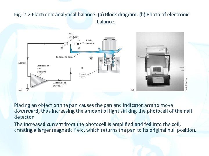 Fig. 2 -2 Electronic analytical balance. (a) Block diagram. (b) Photo of electronic balance.