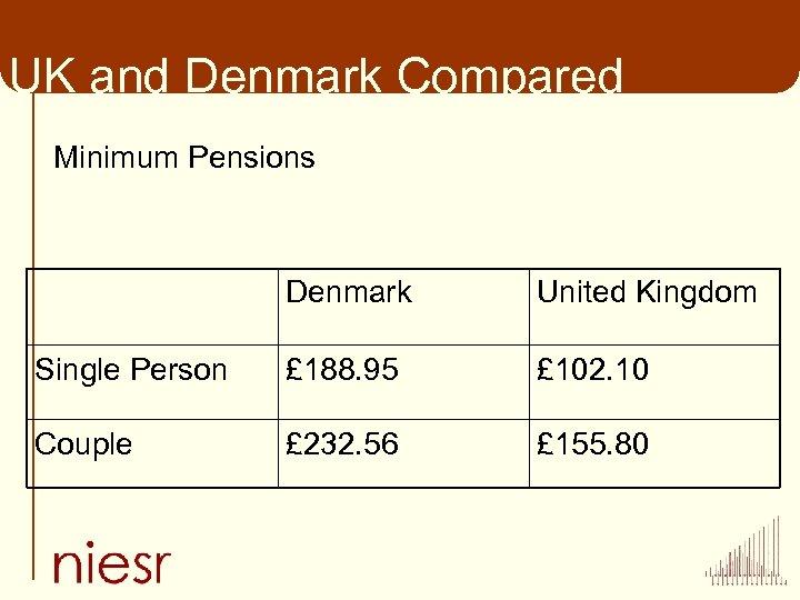 UK and Denmark Compared Minimum Pensions Denmark United Kingdom Single Person £ 188. 95
