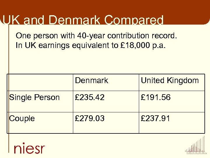 UK and Denmark Compared One person with 40 -year contribution record. In UK earnings