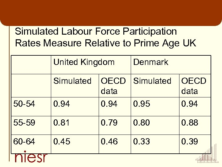 Simulated Labour Force Participation Rates Measure Relative to Prime Age UK United Kingdom Simulated