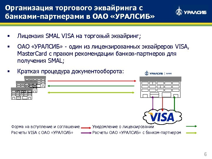 Организация торгового эквайринга с банками-партнерами в ОАО «УРАЛСИБ» § Лицензия SMAL VISA на торговый
