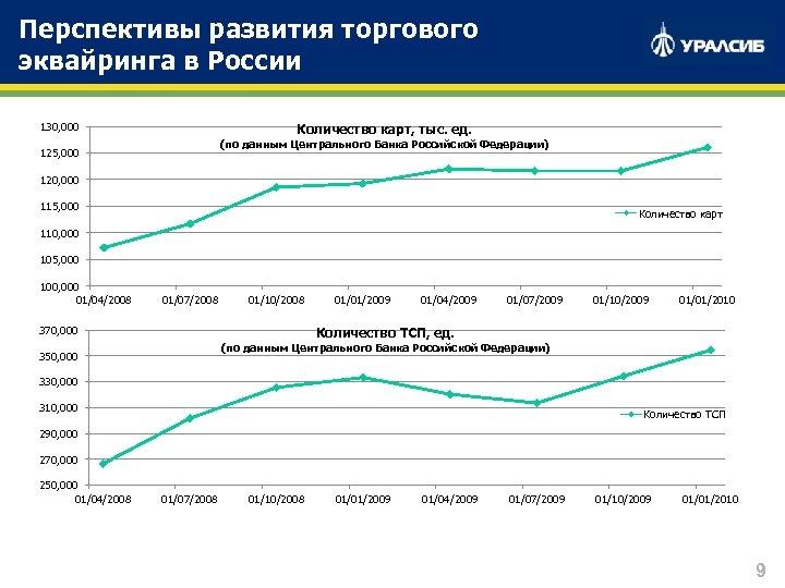 Перспективы развития торгового эквайринга в России 130, 000 Количество карт, тыс. ед. (по данным