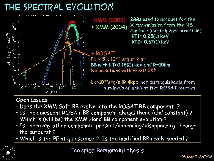 The spectral evolution XMM (2003) 2 BBs used to account for the + XMM