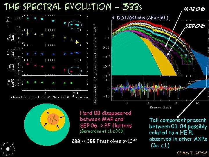 the SPECTRAL evolution – 3 BBs Mar 06 9 DDT/GO obs (DFx~50 ) H
