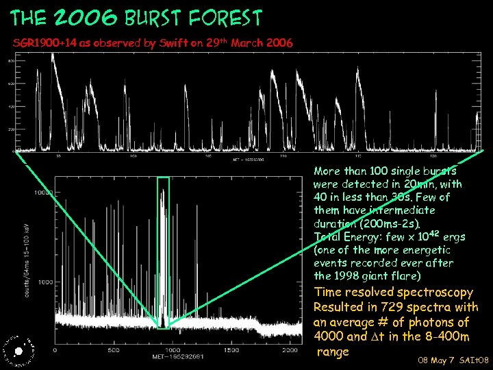 The 2006 burst Forest SGR 1900+14 as observed by Swift on 29 th March