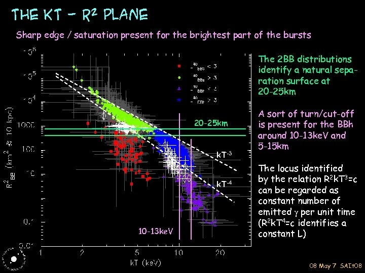 The KT - R 2 plane Sharp edge / saturation present for the brightest