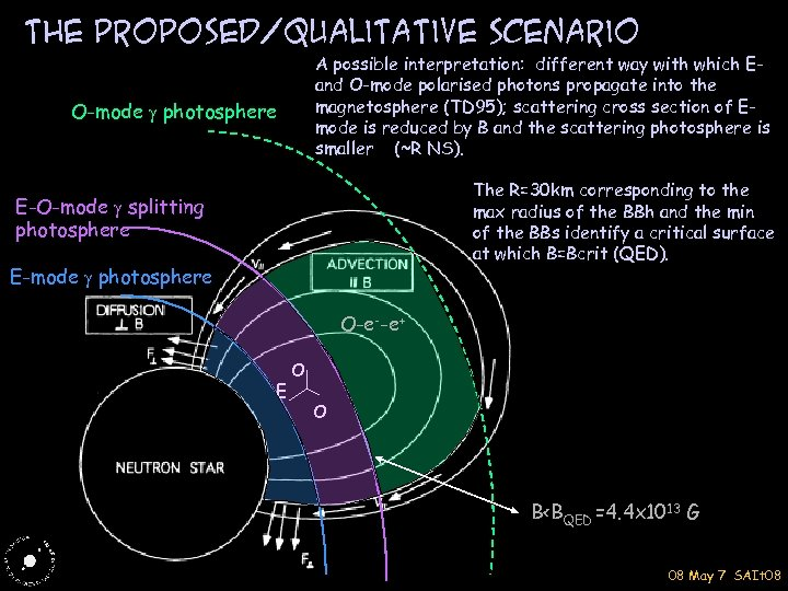 THE proposed/qualitative scenario A possible interpretation: different way with which Eand O-mode polarised photons