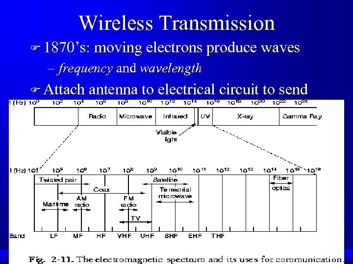 Wireless Transmission F 1870's: moving electrons produce waves – frequency and wavelength F Attach