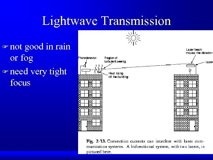 Lightwave Transmission F not good in rain or fog F need very tight focus