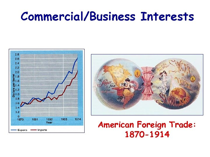 Commercial/Business Interests American Foreign Trade: 1870 -1914