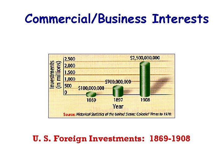 Commercial/Business Interests U. S. Foreign Investments: 1869 -1908