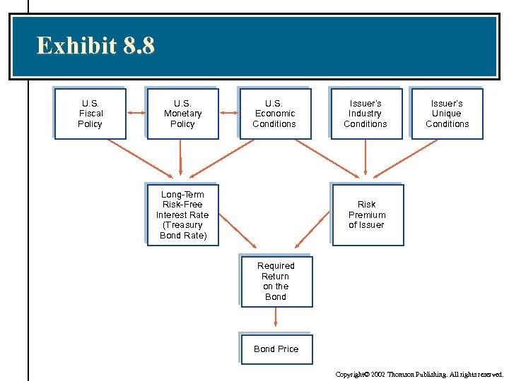 Exhibit 8. 8 U. S. Fiscal Policy U. S. Monetary Policy U. S. Economic