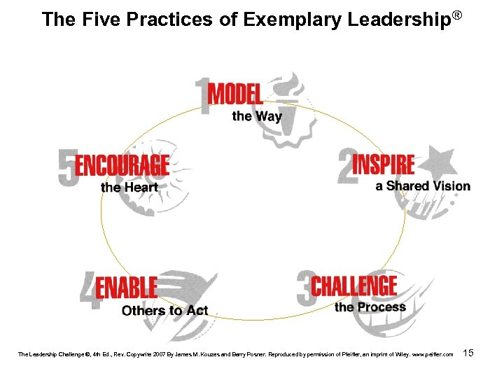 The Five Practices of Exemplary Leadership® The Leadership Challenge ®, 4 th Ed. ,