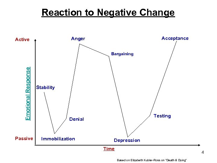 Reaction to Negative Change Acceptance Anger Active Emotional Response Bargaining Passive Stability Testing Denial