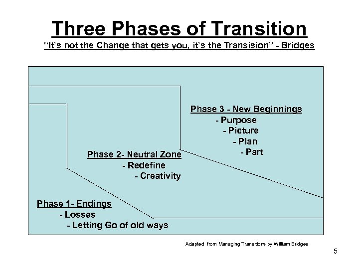 "Three Phases of Transition ""It's not the Change that gets you, it's the Transision"""