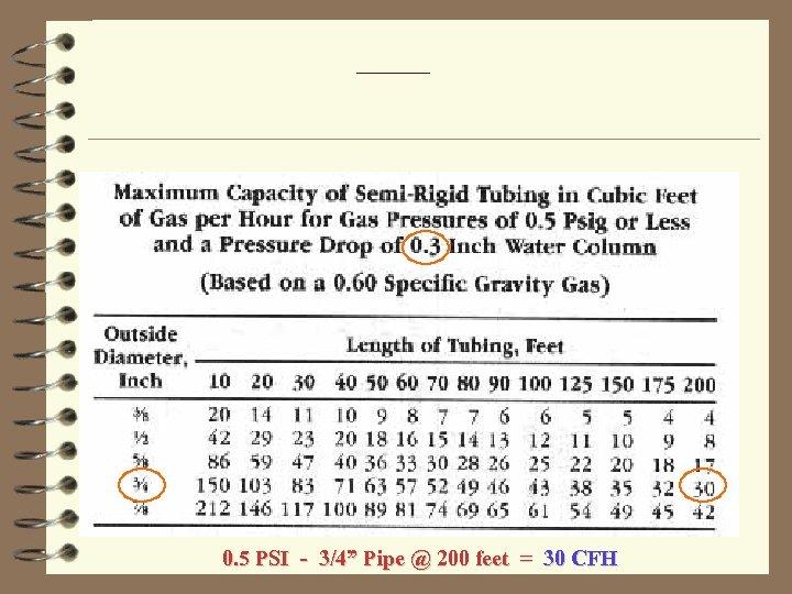 """0. 5 PSI - 3/4"""" Pipe @ 200 feet = 30 CFH"""