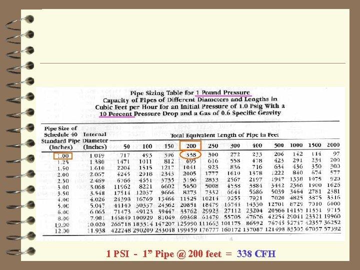 """1 PSI - 1"""" Pipe @ 200 feet = 338 CFH"""