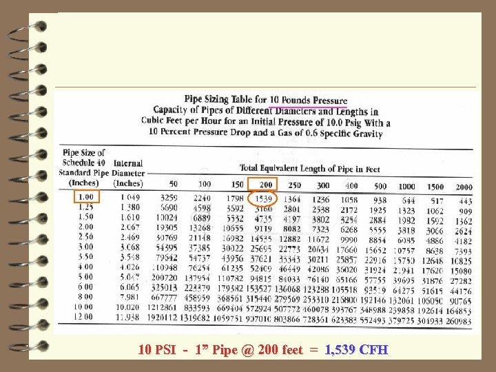 """10 PSI - 1"""" Pipe @ 200 feet = 1, 539 CFH"""