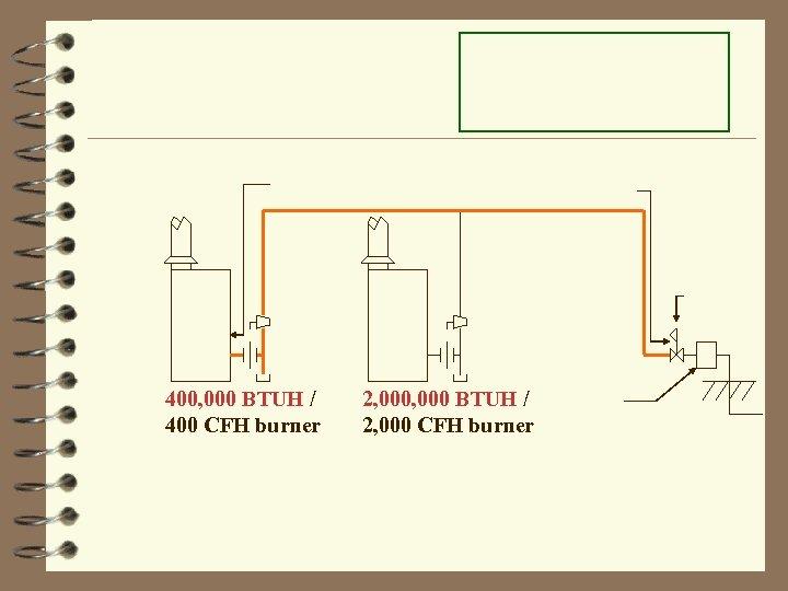 400, 000 BTUH / 400 CFH burner 2, 000 BTUH / 2, 000 CFH