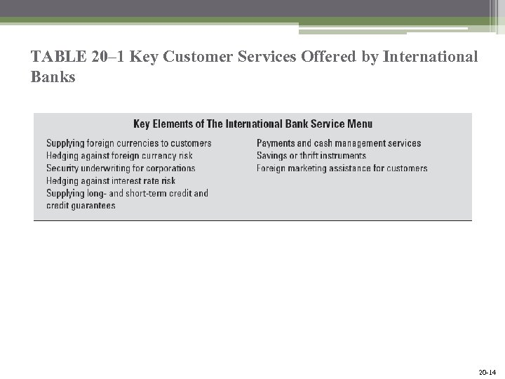 TABLE 20– 1 Key Customer Services Offered by International Banks Mc. Graw-Hill/Irwin Bank Management