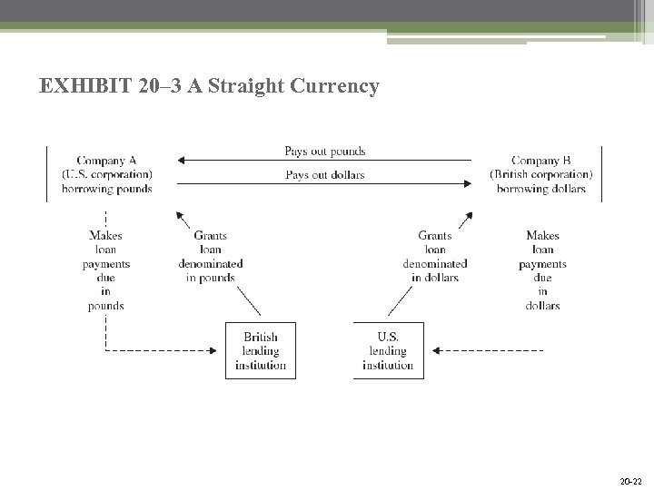 EXHIBIT 20– 3 A Straight Currency Mc. Graw-Hill/Irwin Bank Management and Financial Services, 7/e