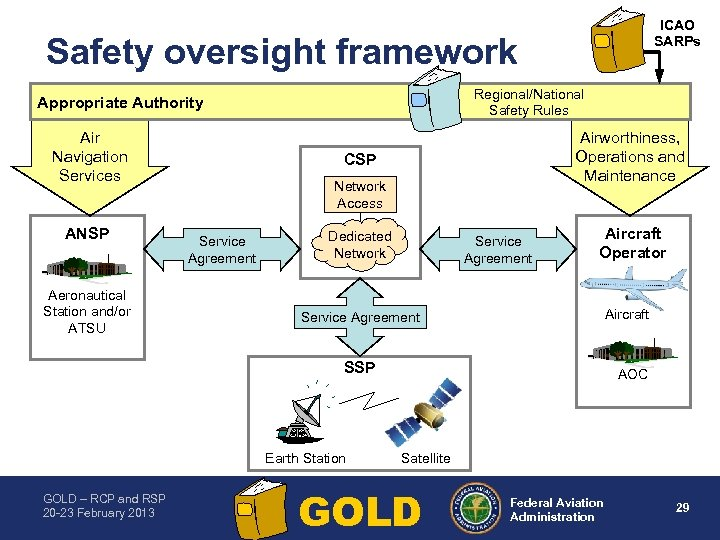 ICAO SARPs Safety oversight framework Regional/National Safety Rules Appropriate Authority Air Navigation Services ANSP