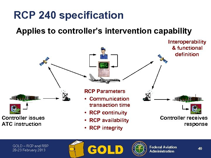 RCP 240 specification Applies to controller's intervention capability Interoperability & functional definition Controller issues