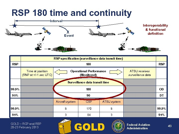 RSP 180 time and continuity Interval Interoperability & functional definition X Event RSP specification