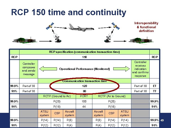 RCP 150 time and continuity Interoperability & functional definition RCP specification (communication transaction time)