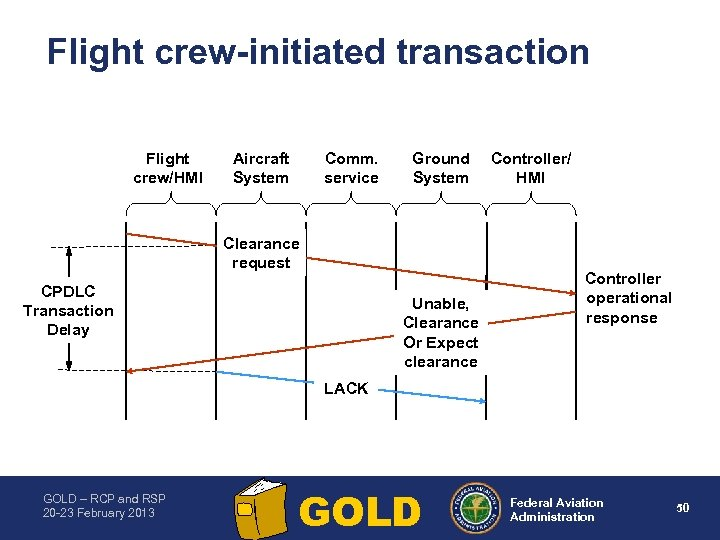 Flight crew initiated transaction Flight crew/HMI Aircraft System Comm. service Ground System Clearance request