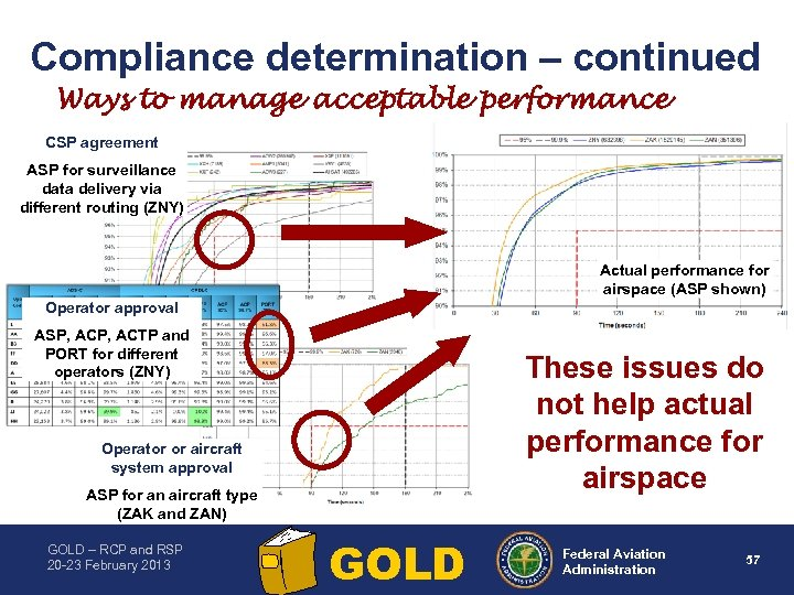 Compliance determination – continued Ways to manage acceptable performance CSP agreement ASP for surveillance