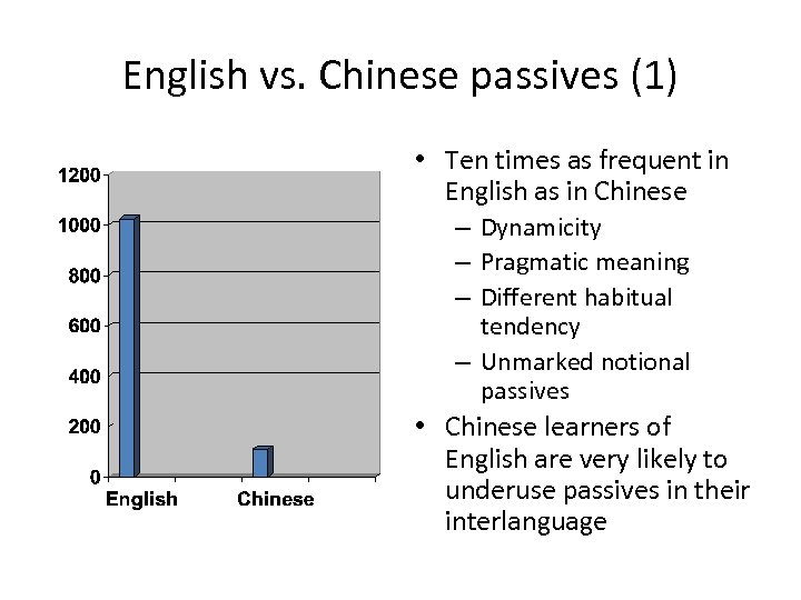 English vs. Chinese passives (1) • Ten times as frequent in English as in