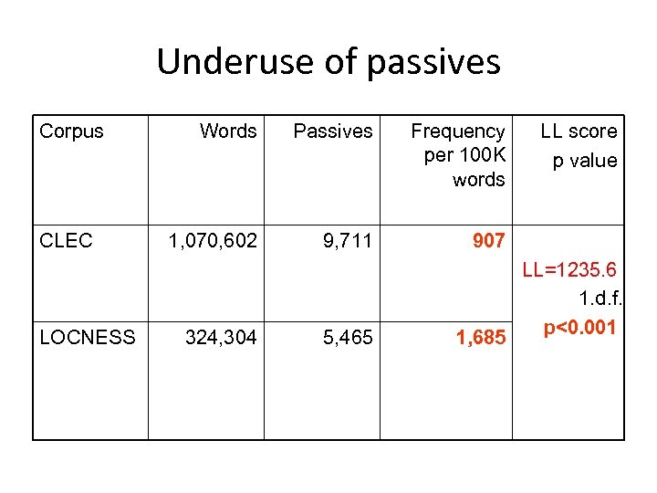 Underuse of passives Corpus CLEC LOCNESS Words Passives Frequency per 100 K words 1,
