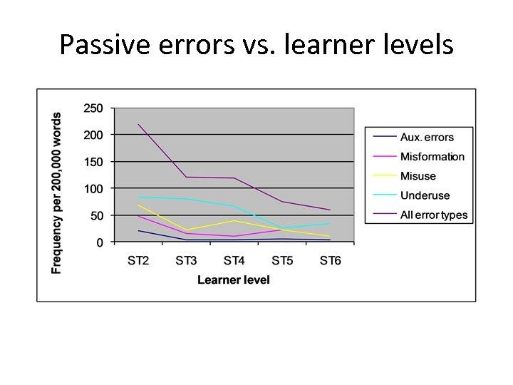 Passive errors vs. learner levels