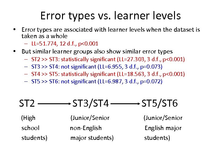 Error types vs. learner levels • Error types are associated with learner levels when