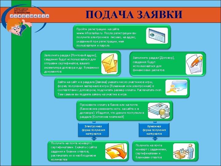 ПОДАЧА ЗАЯВКИ Пройти регистрацию на сайте www. infoznaika. ru. После регистрации вы получите электронное